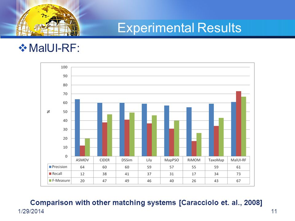 Comparison with other matching systems [Caracciolo et. al., 2008]